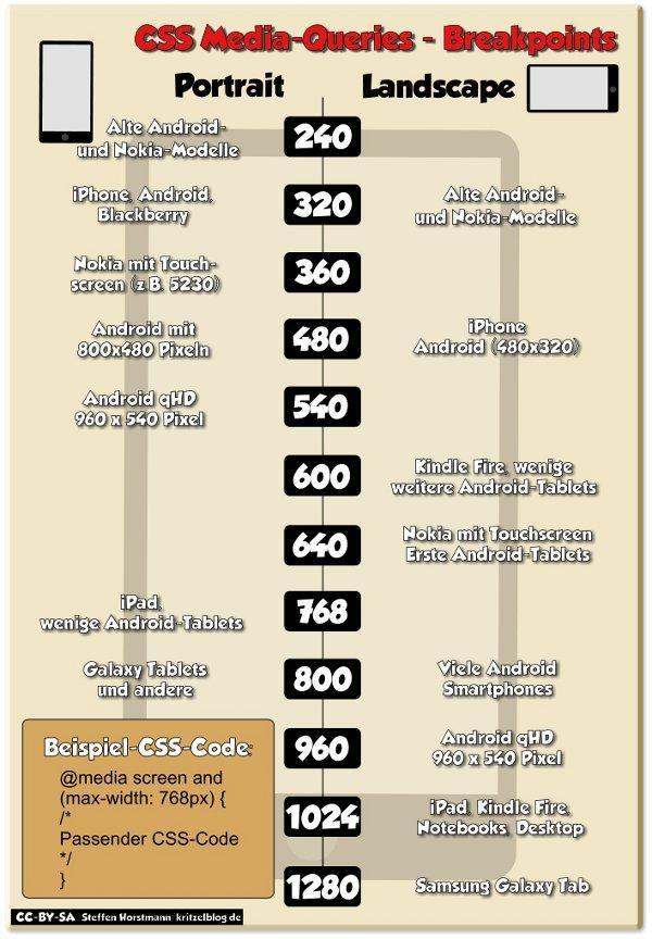 Infografik CSS Media-Queries Breakpoints