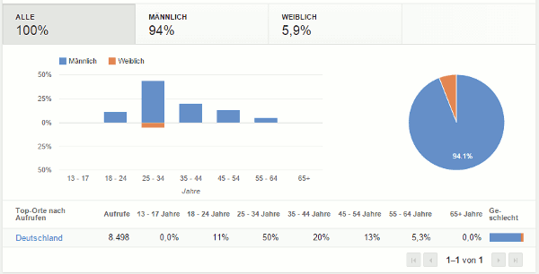Youtube-Analytics - Demografie
