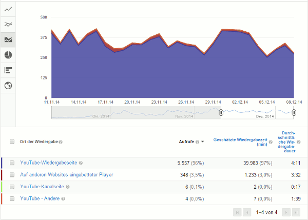 Youtube Analytics Wiedergabeort