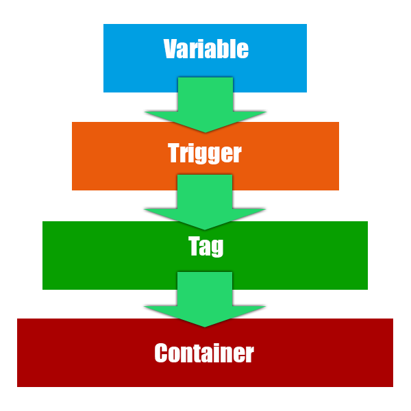 Tag Manager Container