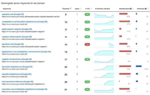 Keyword-Ranking
