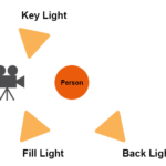 Optimale Darstellung der Dreipunktbeleuchtung