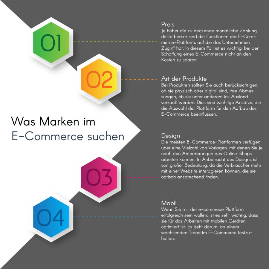 Infografik Shopify