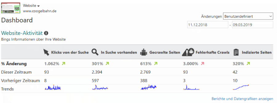 coogelbahn.de Bing Webmastertools