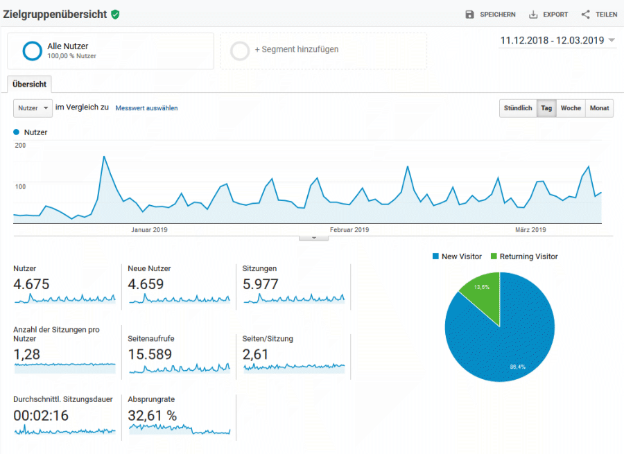 coogelbahn.de Google Analytics