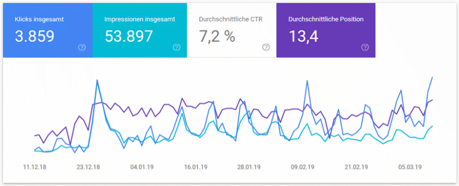 coogelbahn Search Console