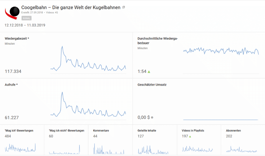 coogelbahn.de Youtube Analytics