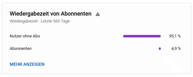 Coogelbahn YouTube Abos