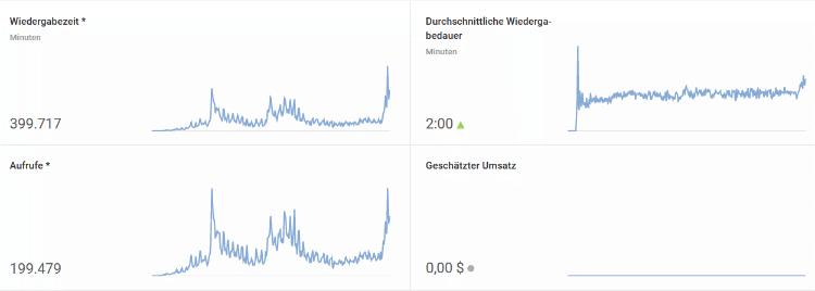 Coogelbahn YouTube Wiedergabezeit